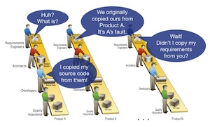 Product-centric engineering: Product defect